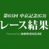 【中京記念結果2017】ウインガニオン重賞初勝利!津村騎手は重賞を通算10勝!