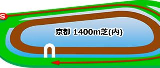 京都競馬場 芝1400m(内回り)