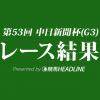 【中日新聞杯結果2017】メートルダール重賞初勝利!