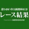 【中日新聞杯結果2018】ギベオン優勝!