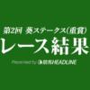 【葵ステークス結果2019】ディアンドル重賞初勝利!