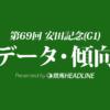 安田記念(2019)の予想オッズと過去データから傾向を分析!