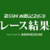 【函館記念結果2019】マイスタイル重賞初勝利!