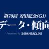 安田記念(2020)の予想オッズと過去データから傾向を分析!