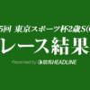 【東スポ杯2歳S結果2020】ダノンザキッド重賞初優勝!