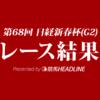 【日経新春杯結果2021】ショウリュウイクゾ重賞初勝利!