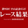 【中山記念結果2021】ヒシイグアス重賞2連勝!