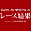 【神戸新聞杯結果2021】ステラヴェローチェが優勝!